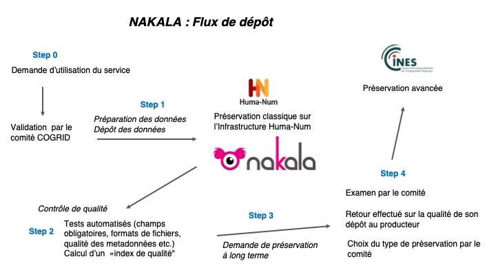 docs/media/meta/chaine_preservation_hn_v7_fr.png
