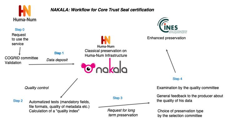 docs/media/meta/nakala_preservation_workflow.png